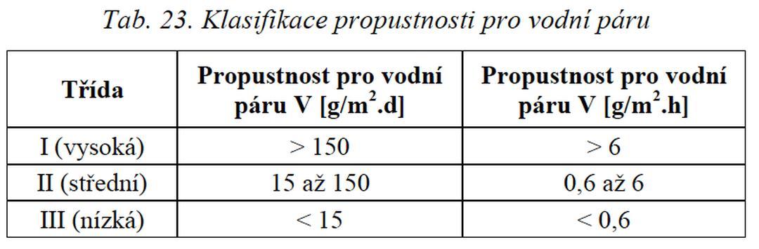 zamezení UV degradace fasád